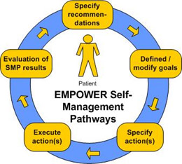 EMPOWER Self Management Pathways