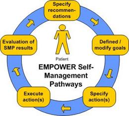 EMPOWER Self Management Pathways